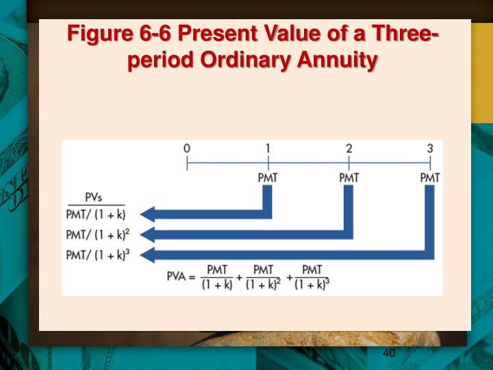 Figure 6-6 Present Value of a Three-period Ordinary Annuity