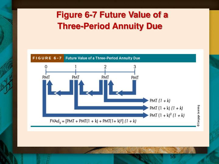 Figure 6-7 Future Value of a
