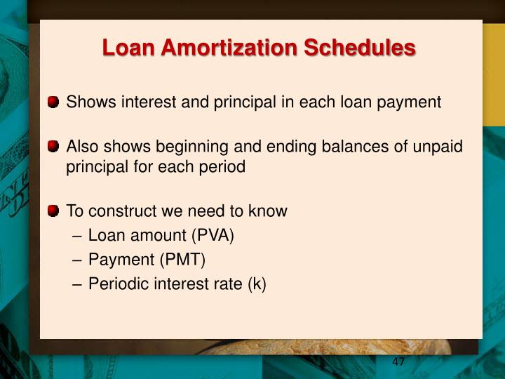 Loan Amortization Schedules