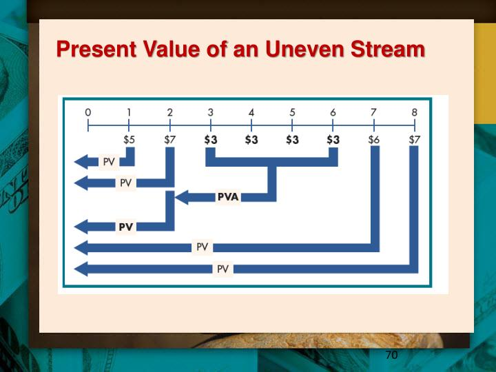 Present Value of an Uneven Stream