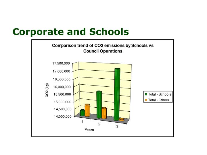 Corporate and Schools