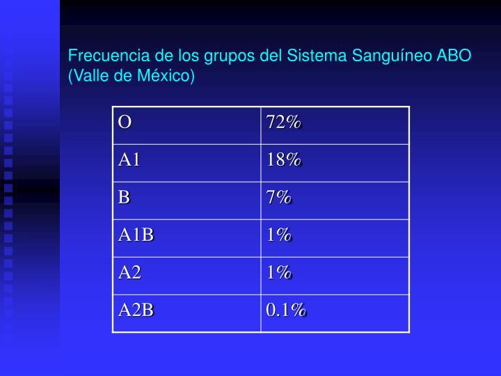 Frecuencia de los grupos del Sistema Sanguíneo ABO (Valle de México)