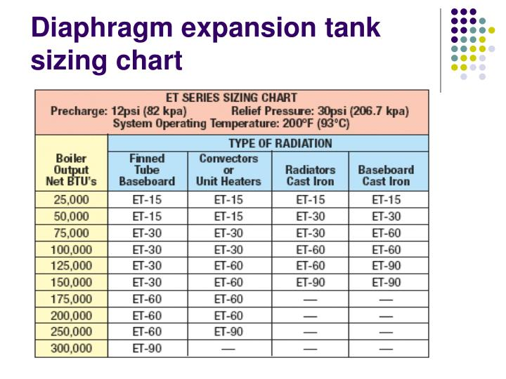 Diaphragm Expansion Tank Sizing Chart