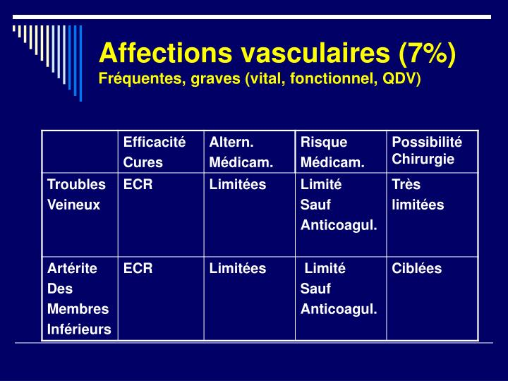 Affections vasculaires (7%)