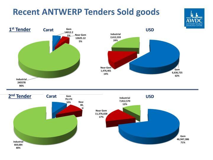 Recent ANTWERP Tenders Sold goods