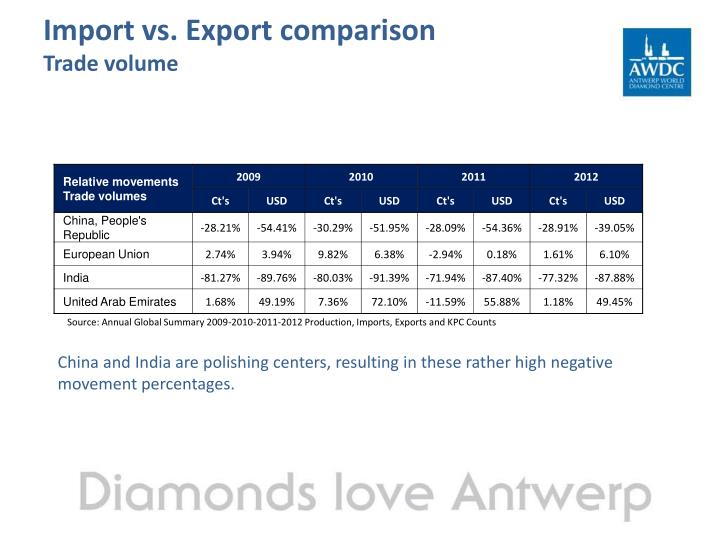 Import vs. Export