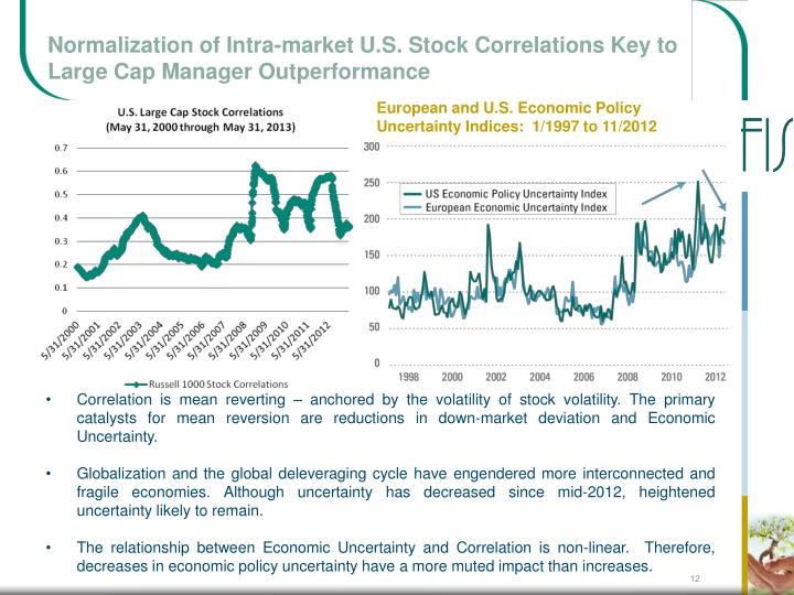Normalization of Intra-market U.S. Stock Correlations Key to Large Cap Manager Outperformance