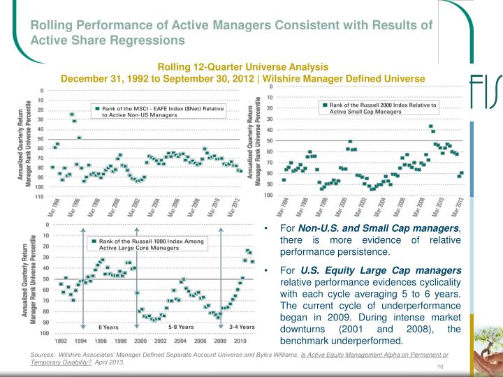Rolling Performance of Active Managers Consistent with Results of Active Share Regressions