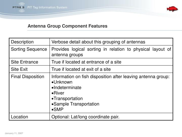Antenna Group Component Features