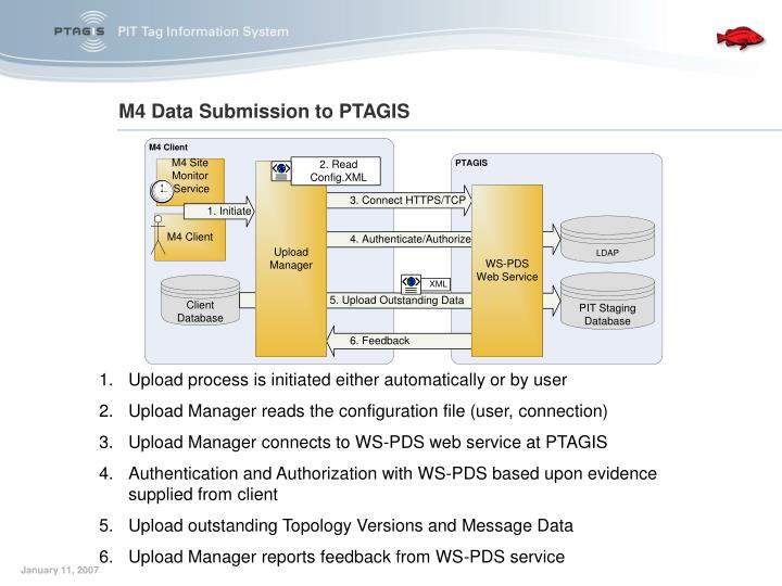 M4 Data Submission to PTAGIS