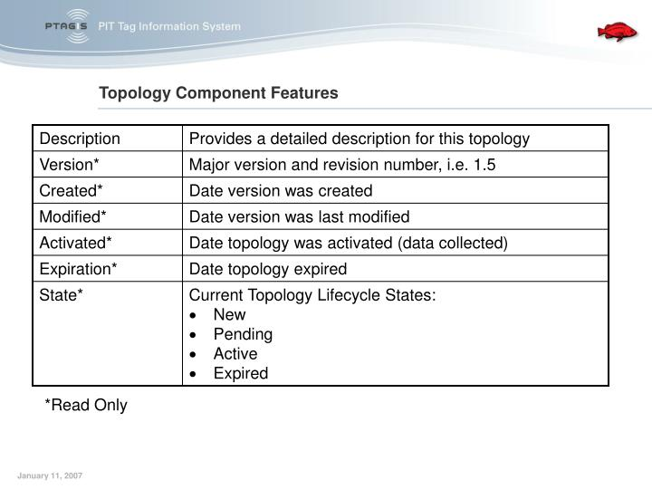Topology Component Features