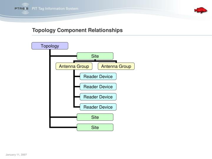 Topology Component Relationships