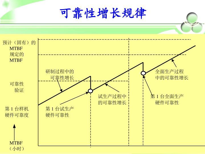 可靠性增长规律