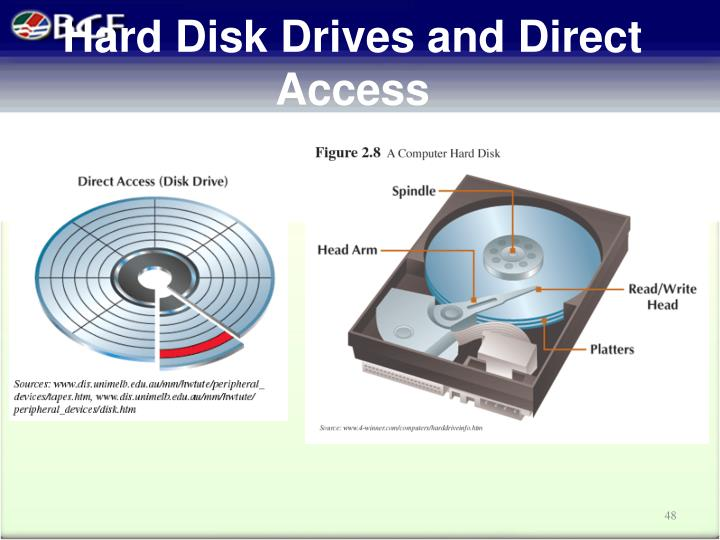 Hard Disk Drives and Direct Access