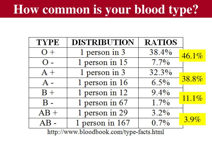 How common is your blood type?