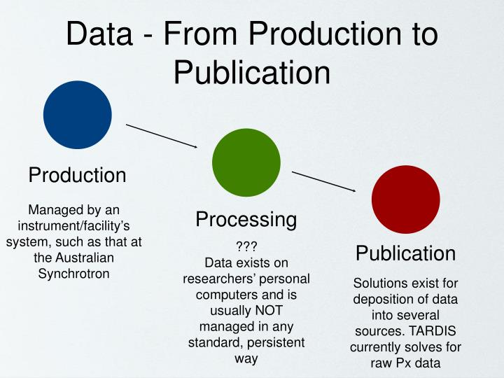 Data - From Production to Publication