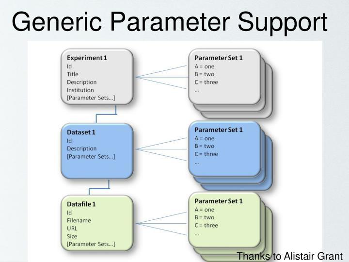 Generic Parameter Support
