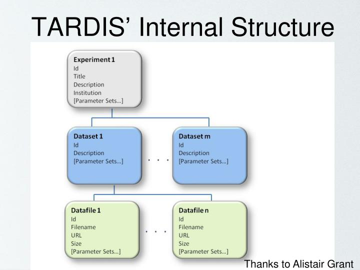 TARDIS' Internal Structure