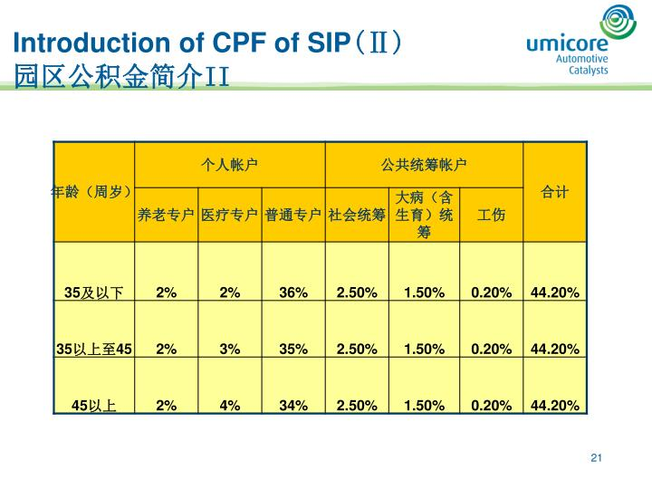 Introduction of CPF of SIP