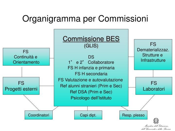 Organigramma per Commissioni