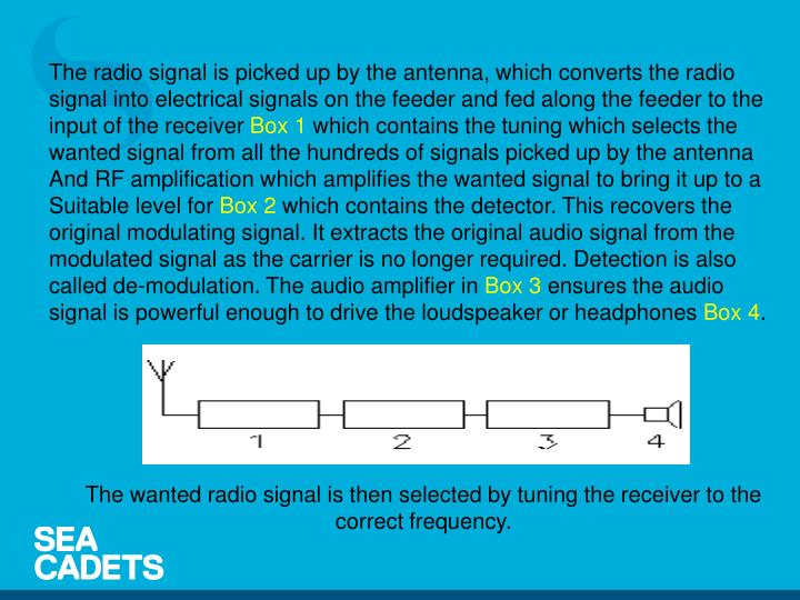 The radio signal is picked up by the antenna, which converts the radio signal into electrical signals on the feeder and fed along the feeder to the input of the receiver