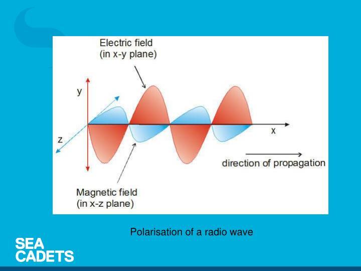 Polarisation of a radio wave