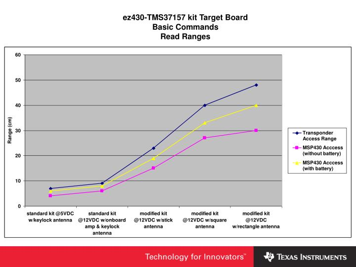 ez430-TMS37157 kit Target Board
