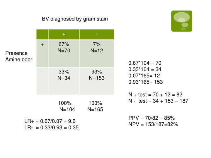 BV diagnosed by gram stain
