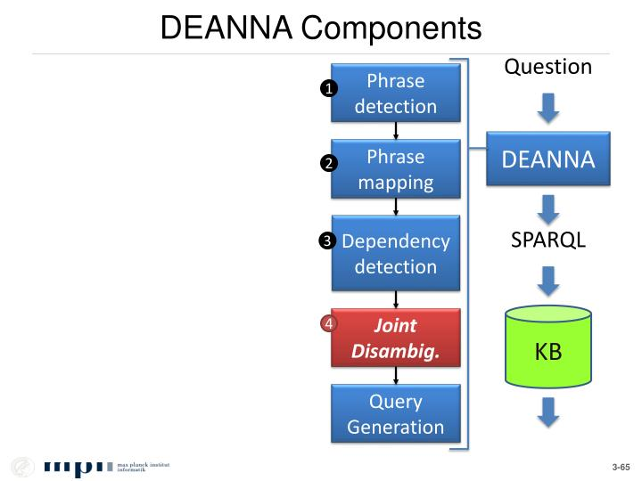 DEANNA Components