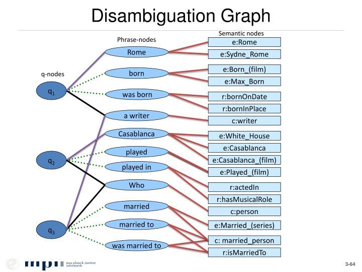 Disambiguation Graph