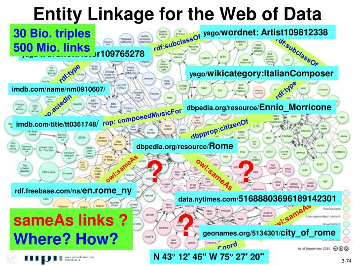 Entity Linkage for the Web of Data