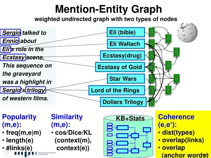 Mention-Entity Graph