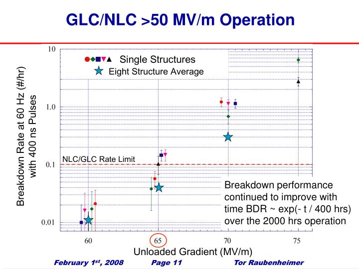 GLC/NLC >50 MV/m Operation