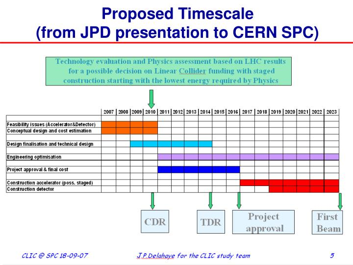 Proposed Timescale