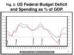 fig 2 us federal budget deficit and spending as of gdp