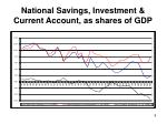 national savings investment current account as shares of gdp