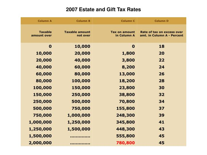 2007 Estate and Gift Tax Rates