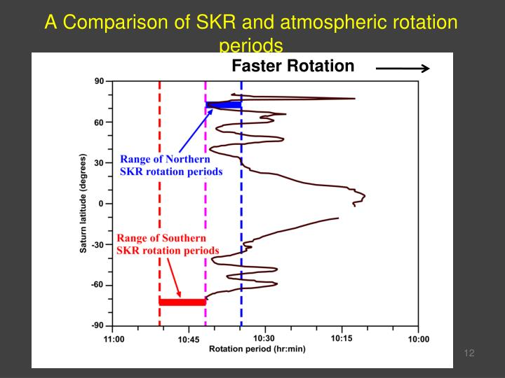 A Comparison of SKR and atmospheric rotation periods