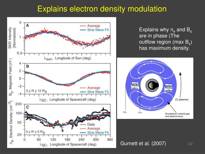Explains electron density modulation