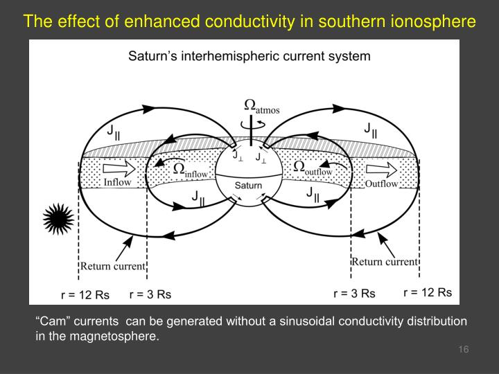 The effect of enhanced conductivity in southern ionosphere