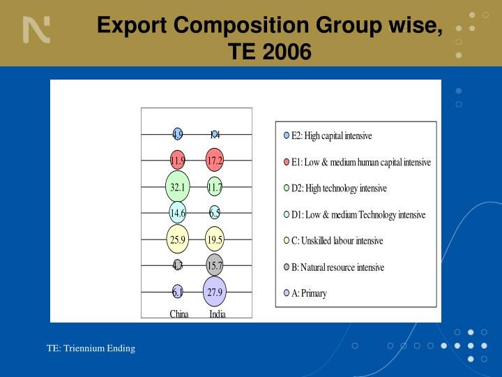 Export Composition Group wise, TE 2006