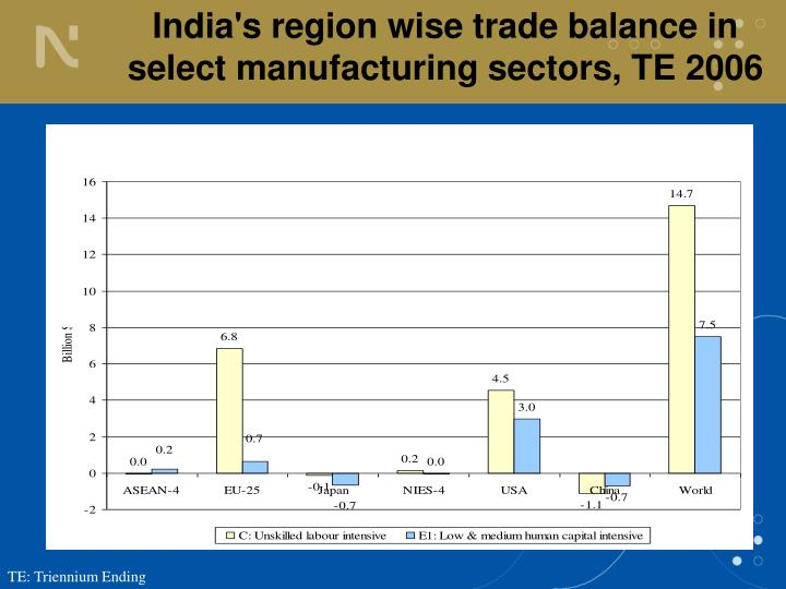 India's region wise trade balance in select manufacturing sectors, TE 2006