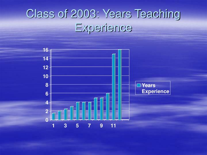 Class of 2003: Years Teaching Experience