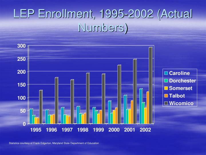 LEP Enrollment, 1995-2002 (Actual Numbers)