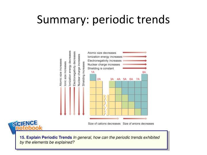 Summary: periodic trends