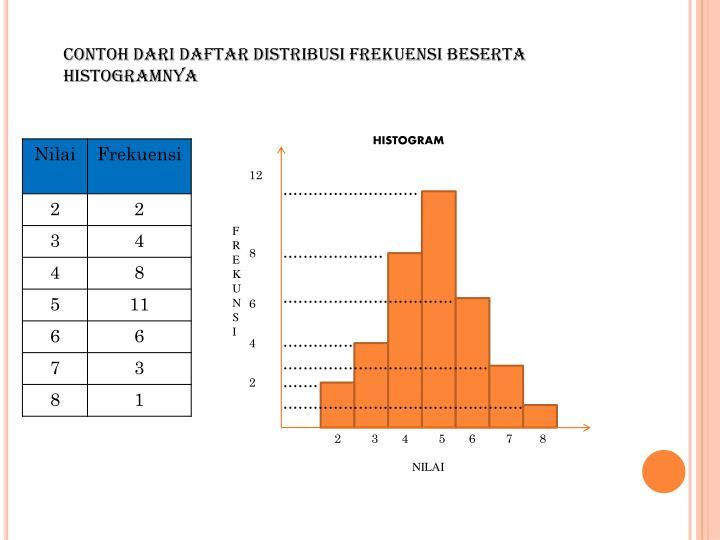 Contoh dari daftar distribusi frekuensi beserta histogramnya