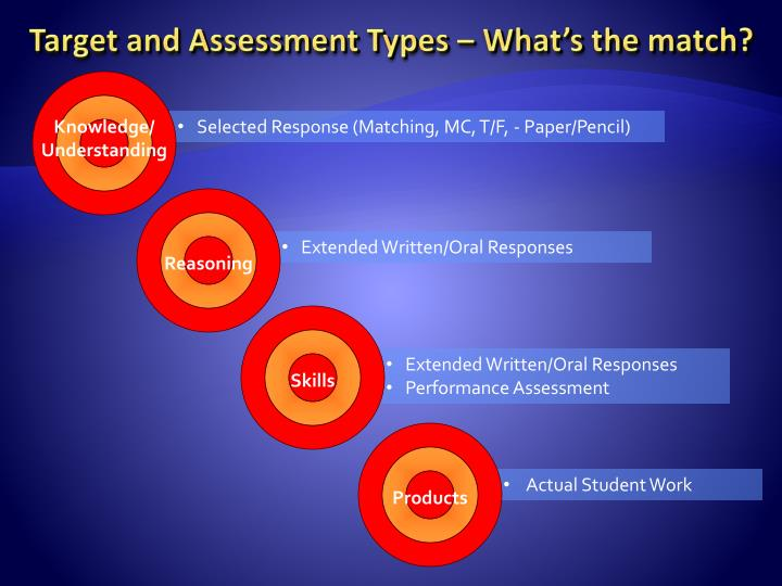 Target and Assessment Types – What's the match?