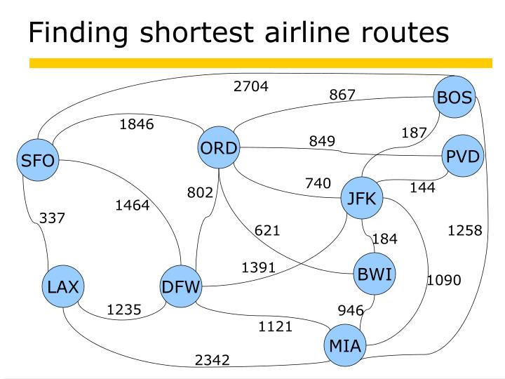 Finding shortest airline routes