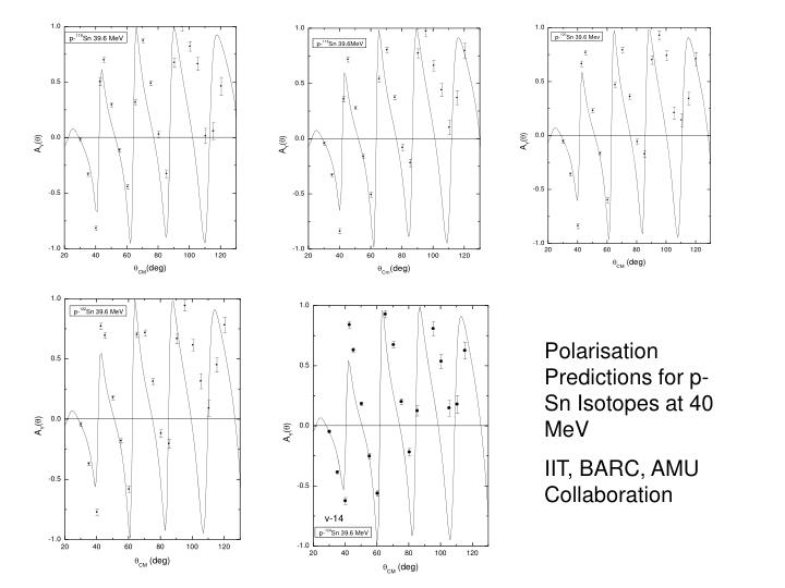 Polarisation Predictions for p-Sn Isotopes at 40 MeV