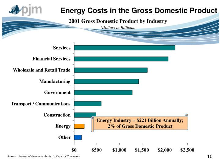 Energy Costs in the Gross Domestic Product